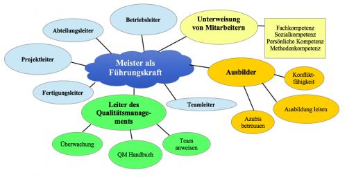 Die Aufgaben des Industriemeister Metalls in einer Mind Map