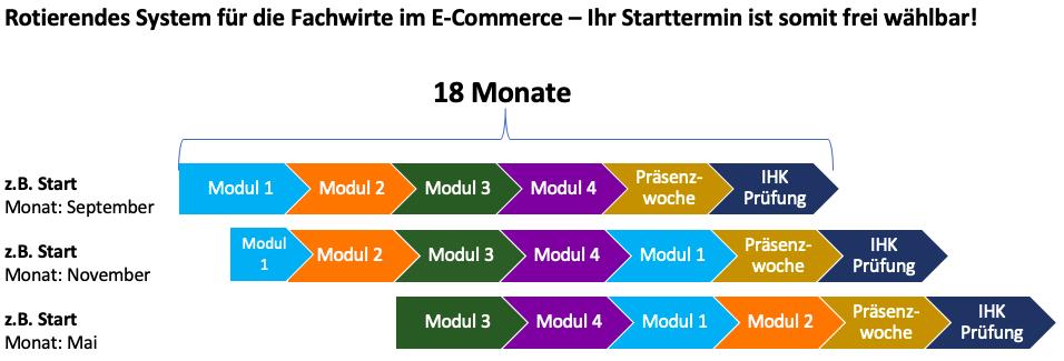 Das rotierende System für die Fachwirte im E-Commerce bei der Akademie KoBiCo als Grafik in einem Diagramm dargestellt.