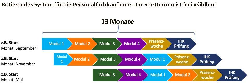 Rotierendes System für den Start der Personalfachkaufleute.