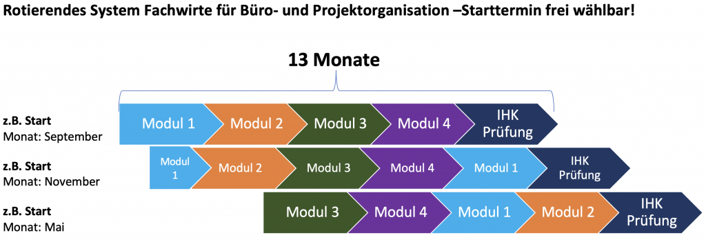 Bild vom rotierenden System der Fachwirte für Büro- und Projektorganisation.